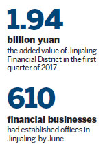 Jinjialing sees rapid influx of new companies