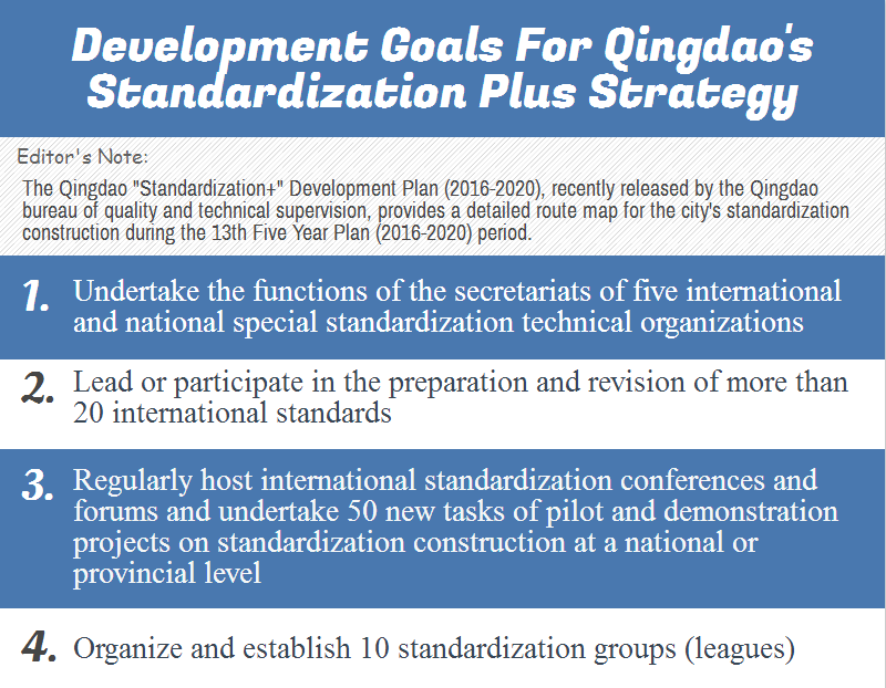 Development goals for Qingdao's Standardization Plus strategy